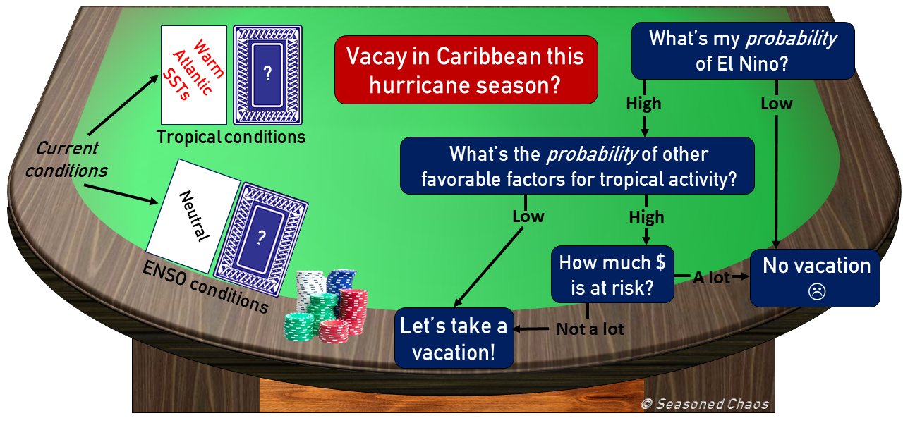 Probabilities for climate forecasting