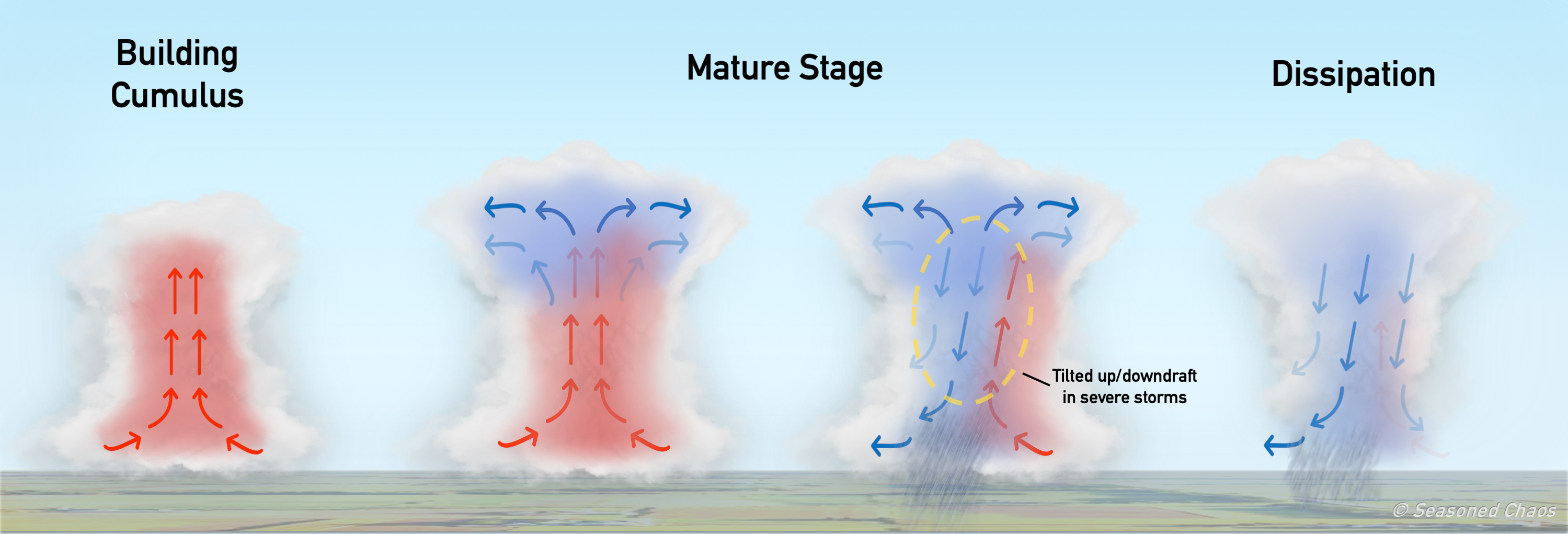 Severe Storm Stages